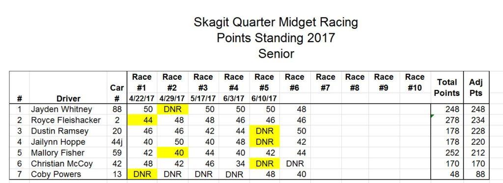 SR Points